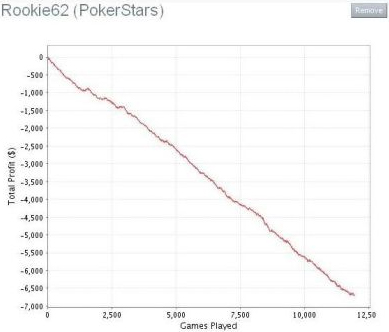 Poker downswing chart